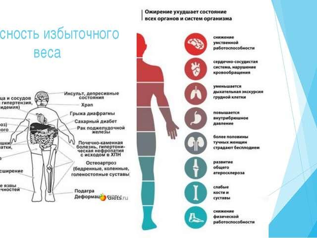Опасность избыточного веса