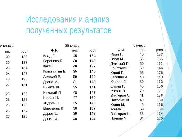 Исследования и анализ полученных результатов 2А класс Ф.И.весрост Кирилл Б...