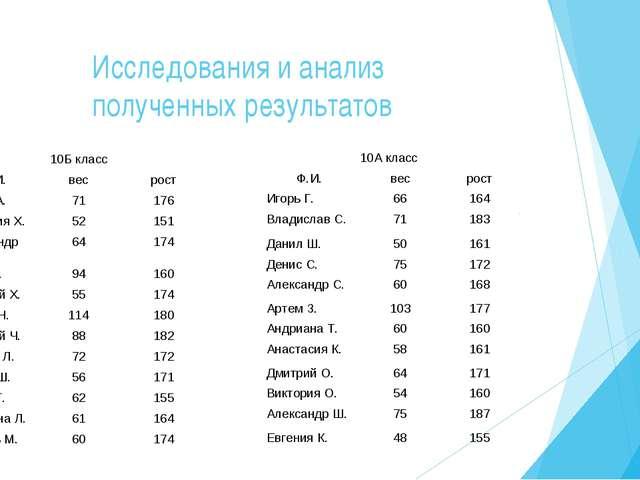 Исследования и анализ полученных результатов 10Б класс Ф.И.весрост Антон А...