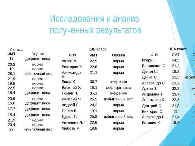 Исследования и анализ полученных результатов 8 класс Ф.И.ИМТОценка Иван Г....