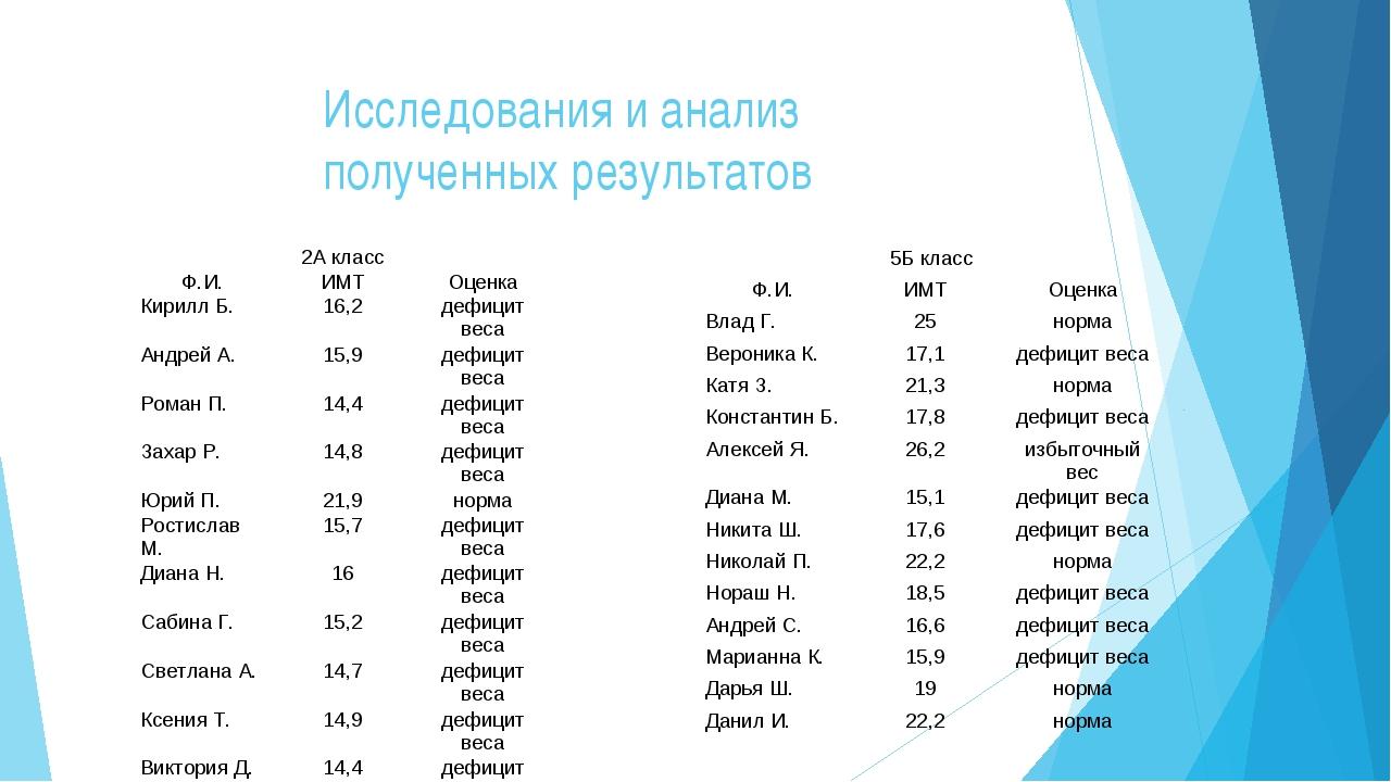 Исследования и анализ полученных результатов 2А класс Ф.И.ИМТОценка Кирилл...