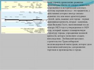 Если строить хронологию развития архитектуры Омска, ее следует поместить (упр