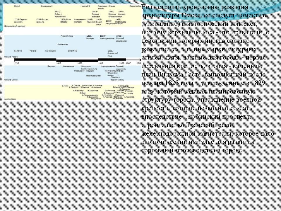 Если строить хронологию развития архитектуры Омска, ее следует поместить (упр...