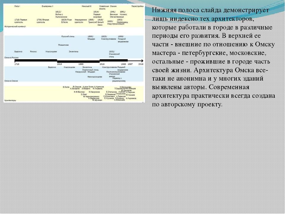 Нижняя полоса слайда демонстрирует лишь индексно тех архитекторов, которые ра...