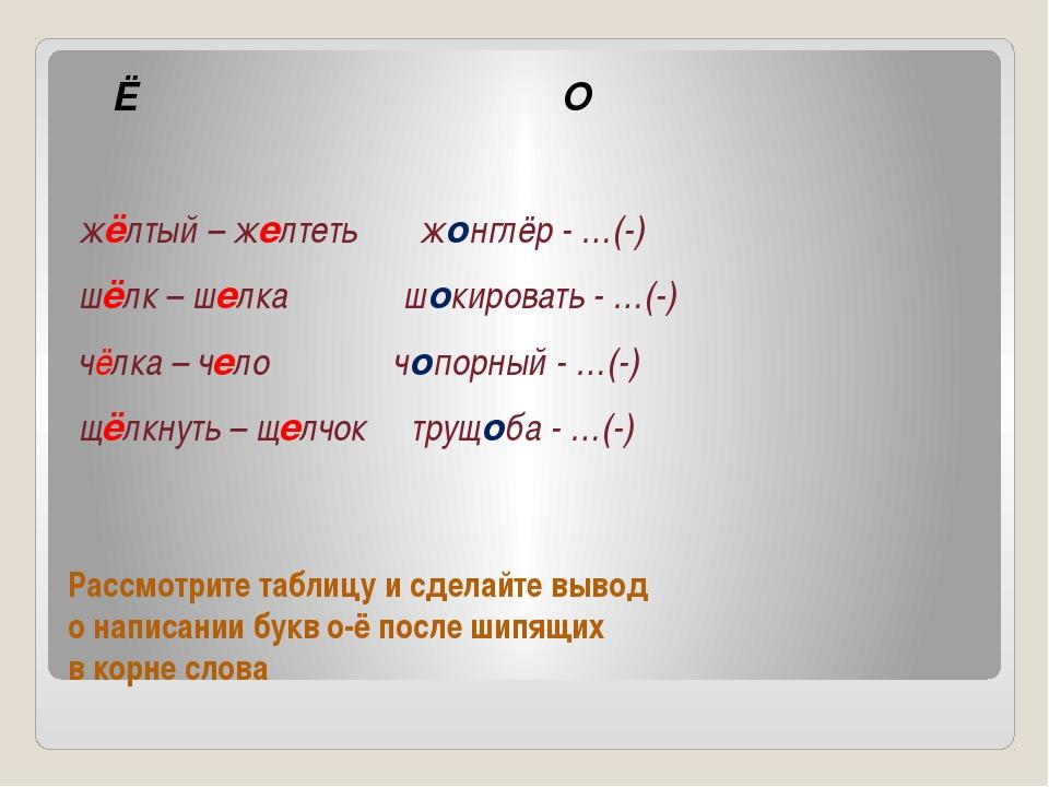 Рассмотрите таблицу и сделайте вывод о написании букв о-ё после шипящих в кор...