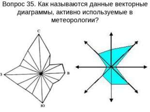 Вопрос 35. Как называются данные векторные диаграммы, активно используемые в