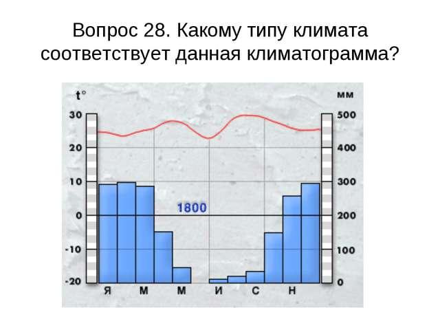 Вопрос 28. Какому типу климата соответствует данная климатограмма?