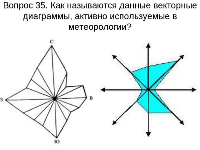 Вопрос 35. Как называются данные векторные диаграммы, активно используемые в...