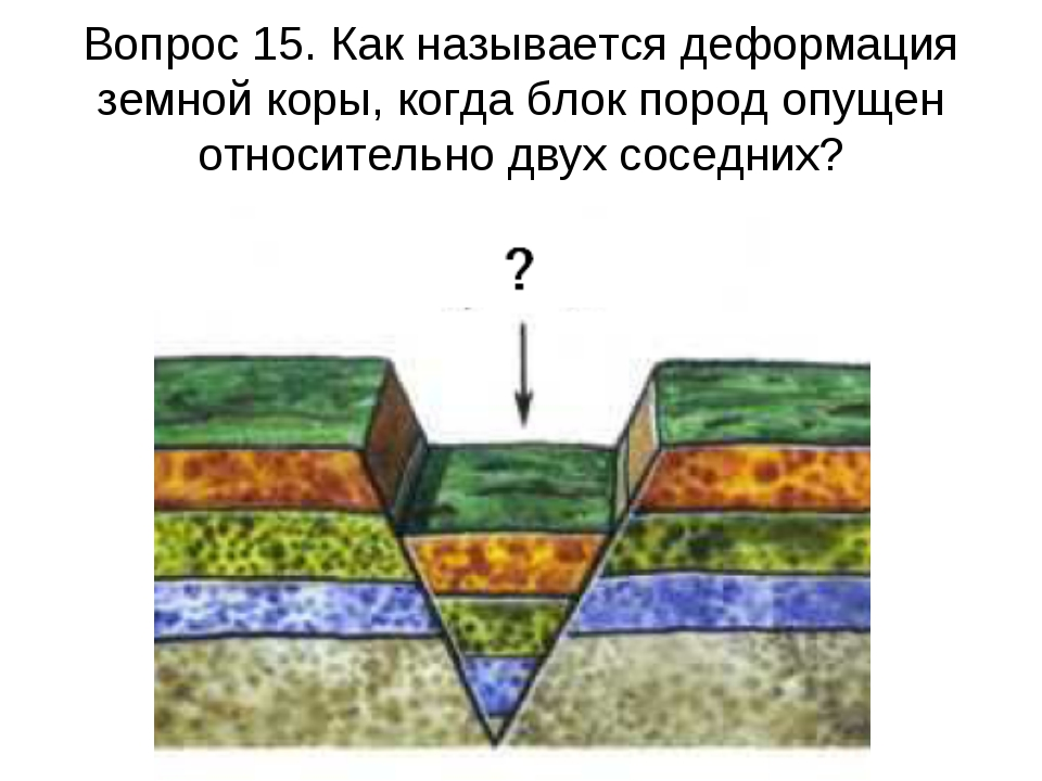 Вопрос 15. Как называется деформация земной коры, когда блок пород опущен отн...