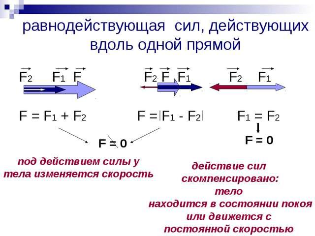 равнодействующая сил, действующих вдоль одной прямой F2 F1 F F2 F F1 F2 F1 F...