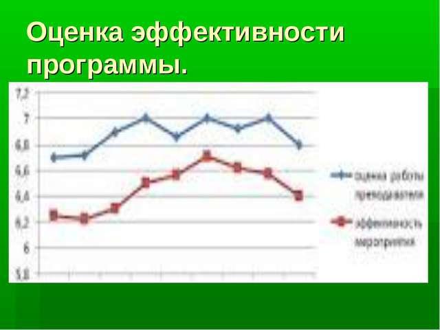 Оценка эффективности программы.