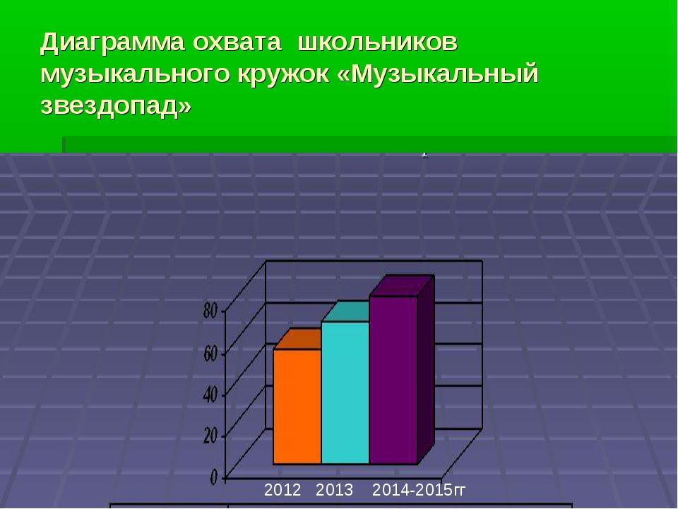 Диаграмма охвата школьников музыкального кружок «Музыкальный звездопад» 2012...