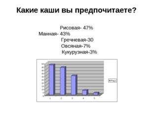 Какие каши вы предпочитаете? Рисовая- 47% Манная- 43% Гречневая-30 Овсяная-7%