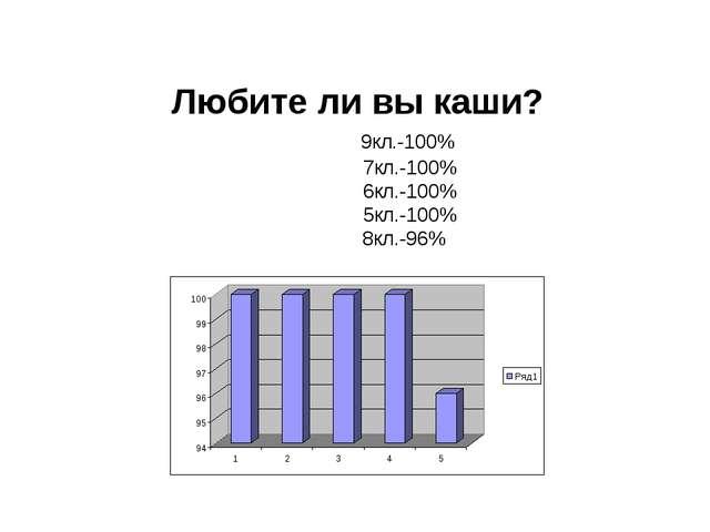 Любите ли вы каши? 9кл.-100% 7кл.-100% 6кл.-100% 5кл.-100% 8кл.-96%
