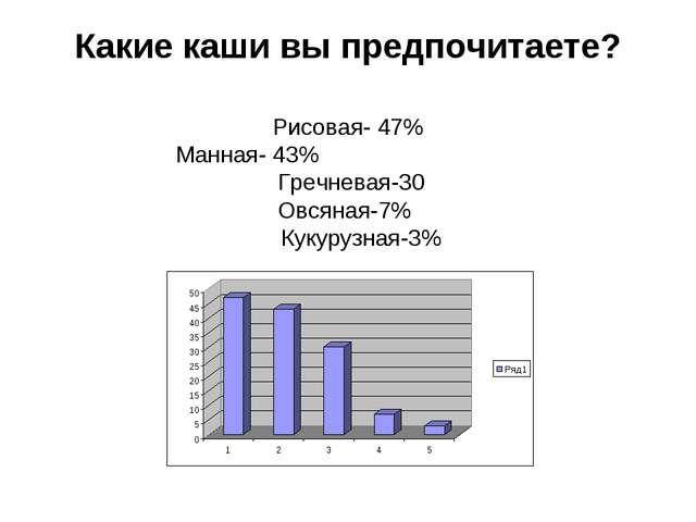 Какие каши вы предпочитаете? Рисовая- 47% Манная- 43% Гречневая-30 Овсяная-7%...