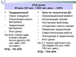 КПД урока 40 мин.×20 чел. = 800 чел.-мин. – 100% Традиционный Опрос учащихся
