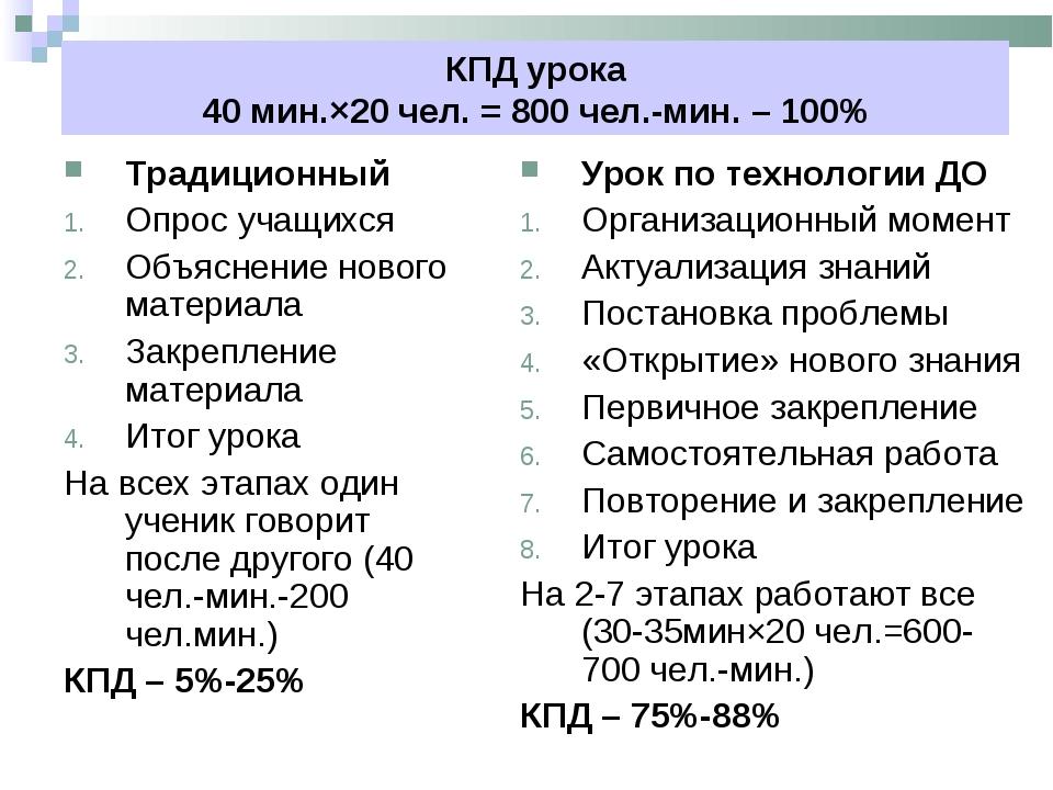 КПД урока 40 мин.×20 чел. = 800 чел.-мин. – 100% Традиционный Опрос учащихся...