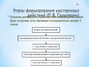 Освоение деятельности и усвоение обеспечивающих ее знаний будет успешным, есл