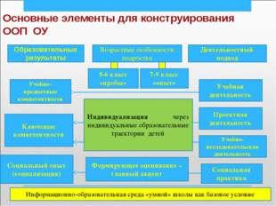 Основные элементы для конструирования ООП ОУ Возрастные особенности подростка