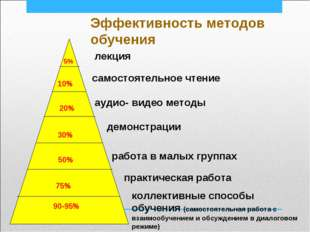 Эффективность методов обучения 5% 10% 20% 30% 50% 75% 90-95% лекция самостоят
