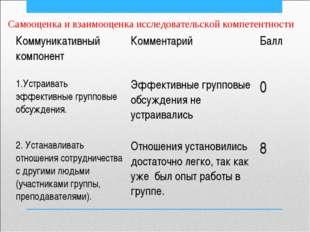 Самооценка и взаимооценка исследовательской компетентности Коммуникативный ко
