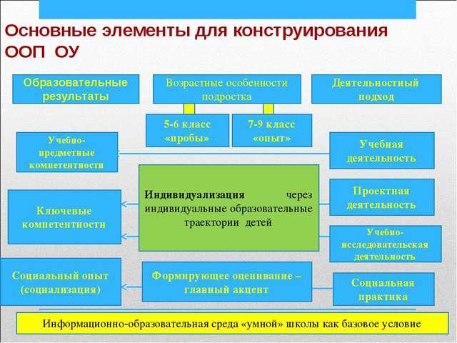 Основные элементы для конструирования ООП ОУ Возрастные особенности подростка...