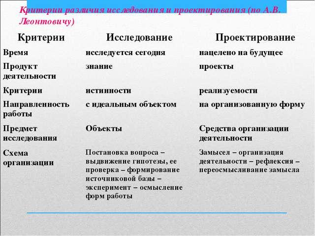 Критерии различия исследования и проектирования (по А.В. Леонтовичу) Критерии...