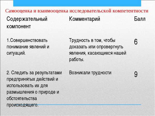 Самооценка и взаимооценка исследовательской компетентности Содержательный ком...