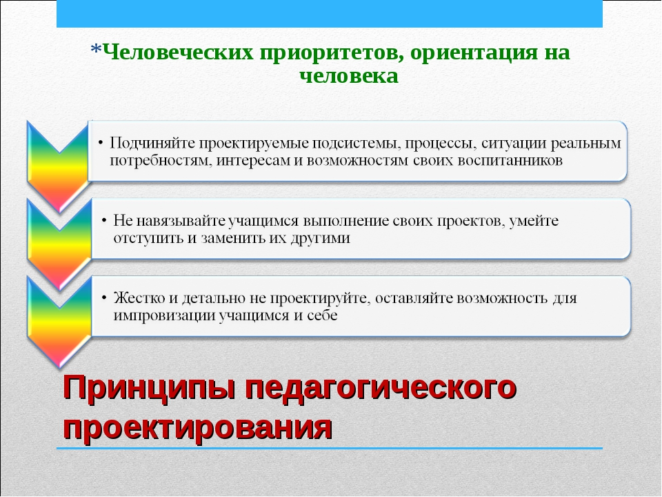 Принципы педагогического проектирования *Человеческих приоритетов, ориентация...