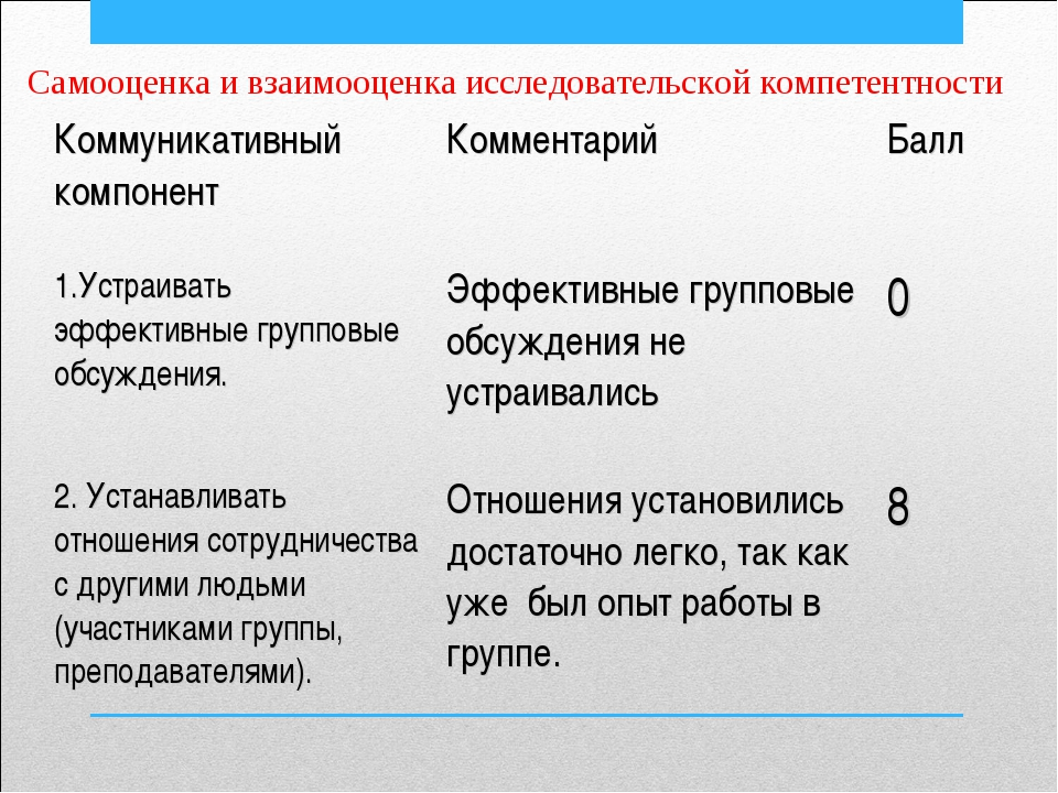 Самооценка и взаимооценка исследовательской компетентности Коммуникативный ко...