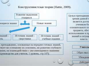 Конструктивистская теория (Hattie, 2009). Учитель Имеющиеся знания Новые знан