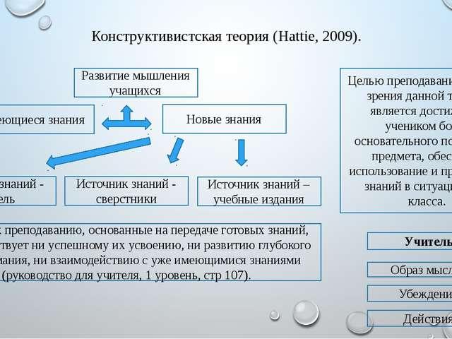 Конструктивистская теория (Hattie, 2009). Учитель Имеющиеся знания Новые знан...