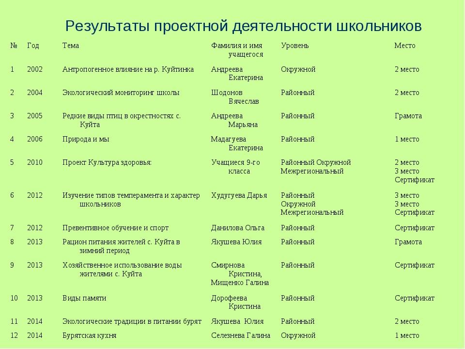 Результаты проектной деятельности школьников