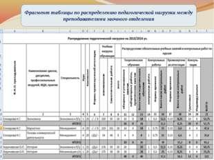 Фрагмент таблицы по распределению педагогической нагрузки между преподавател