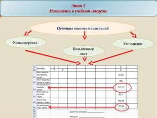 Этап 5 Изменения в учебной нагрузке Причины внесения изменений Командировка У