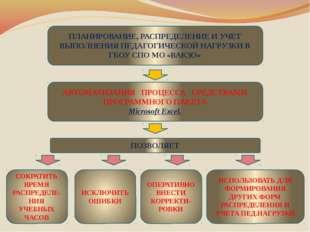 ПЛАНИРОВАНИЕ, РАСПРЕДЕЛЕНИЕ И УЧЕТ ВЫПОЛНЕНИЯ ПЕДАГОГИЧЕСКОЙ НАГРУЗКИ В ГБОУ