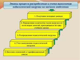 5. Внесение изменений в тарификационный список 4. Учет выполнения педагогичес