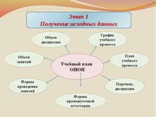 Этап 1 Получение исходных данных Учебный план ОПОП График учебного процесса П