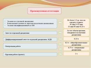 Промежуточная аттестация Экзамен по отдельной дисциплине Комплексный экзамен