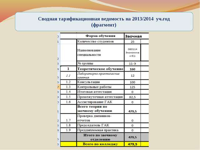 Сводная тарификационная ведомость на 2013/2014 уч.год (фрагмент)