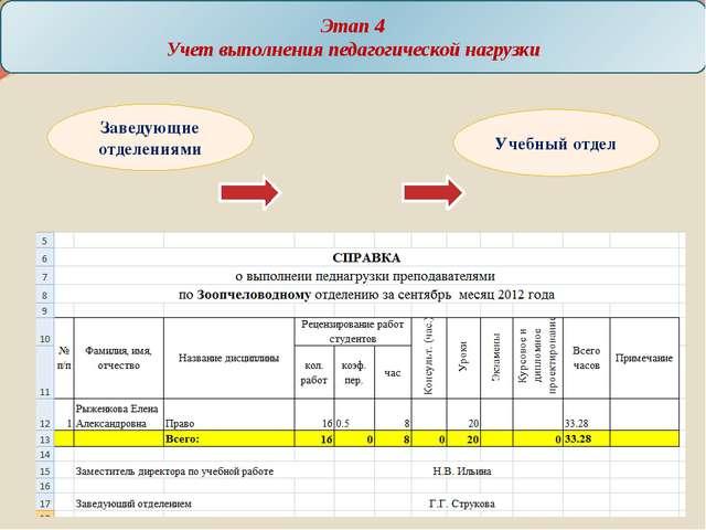 Этап 4 Учет выполнения педагогической нагрузки Заведующие отделениями Учебн...