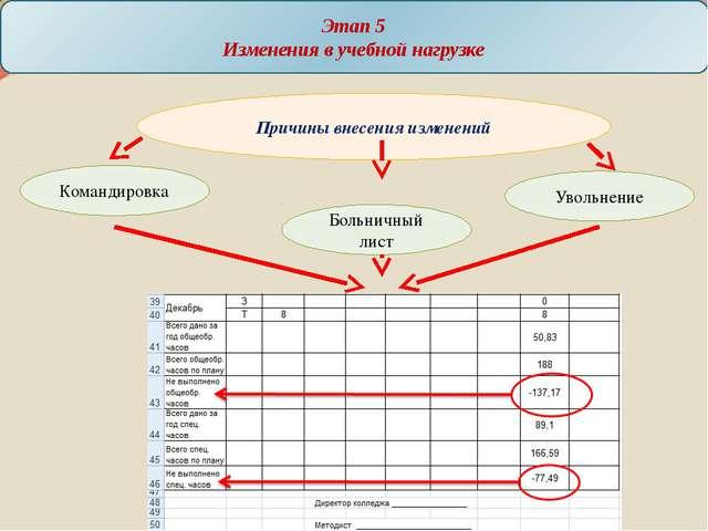 Этап 5 Изменения в учебной нагрузке Причины внесения изменений Командировка У...