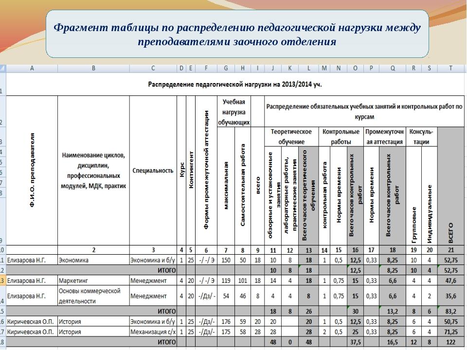 Фрагмент таблицы по распределению педагогической нагрузки между преподавател...