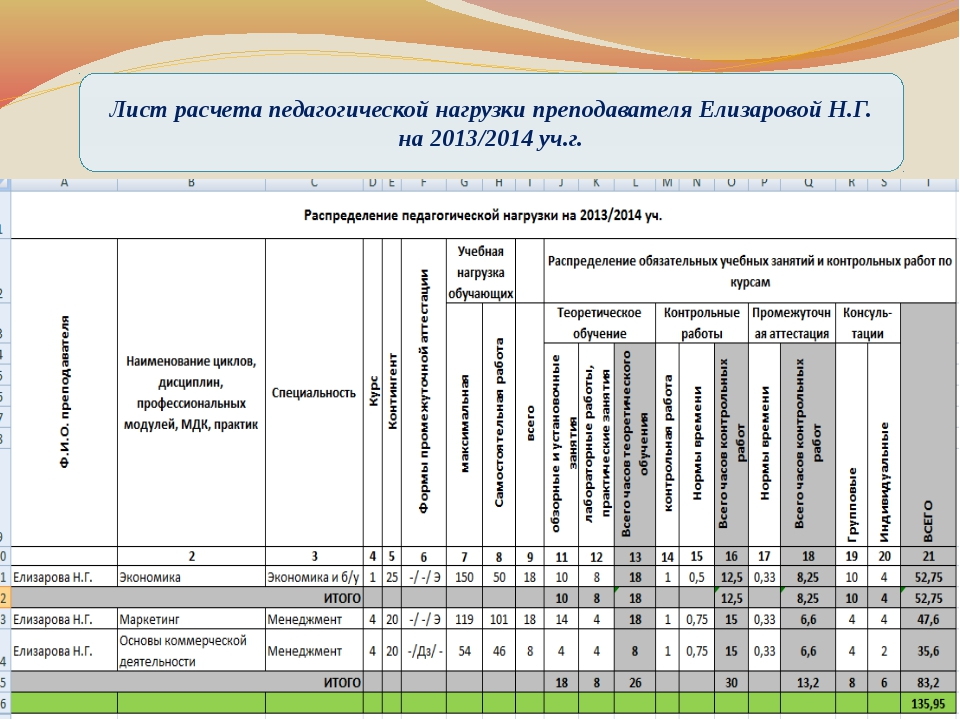 Лист расчета педагогической нагрузки преподавателя Елизаровой Н.Г. на 2013/20...