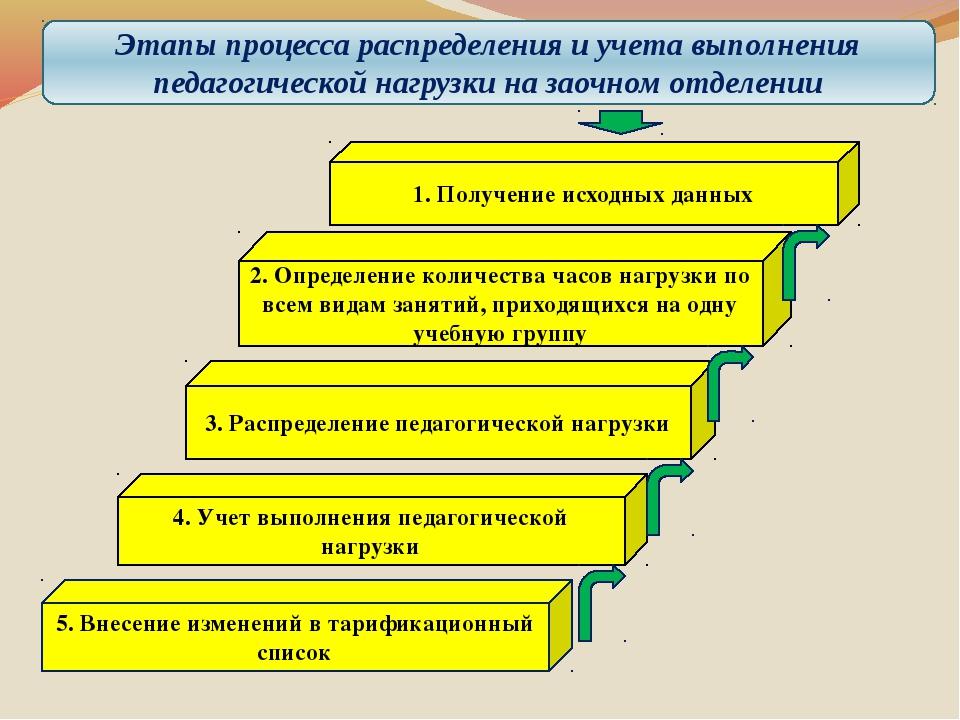 5. Внесение изменений в тарификационный список 4. Учет выполнения педагогичес...