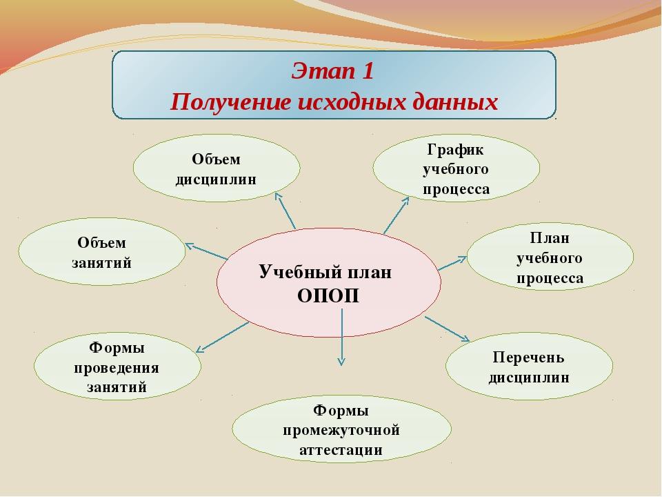 Этап 1 Получение исходных данных Учебный план ОПОП График учебного процесса П...