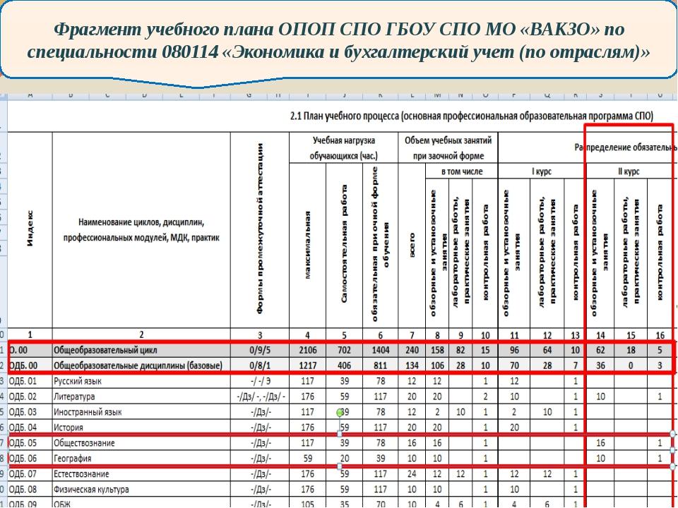 Фрагмент учебного плана ОПОП СПО ГБОУ СПО МО «ВАКЗО» по специальности 080114...