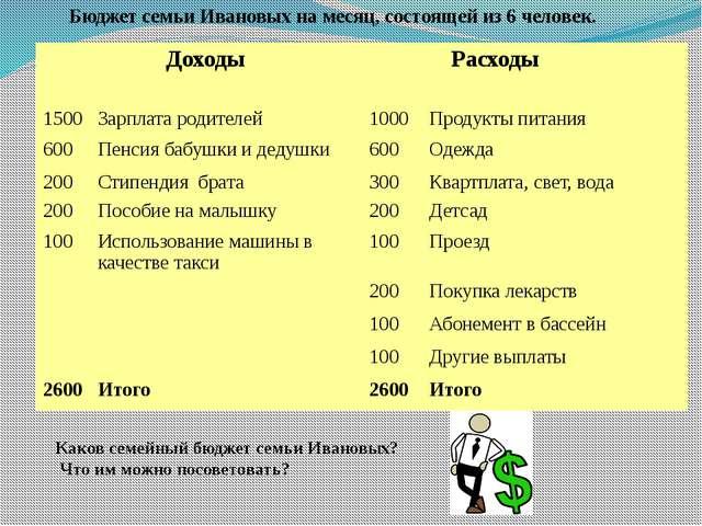 Бюджет семьи Ивановых на месяц, состоящей из 6 человек. Каков семейный бюдже...