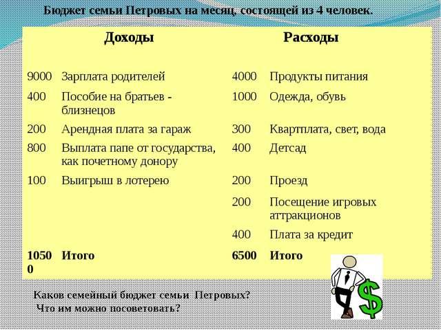 Бюджет семьи Петровых на месяц, состоящей из 4 человек. Каков семейный бюдже...
