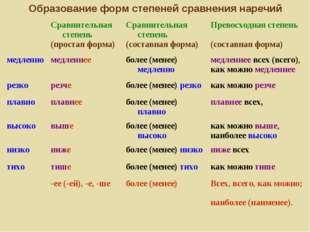 Образование форм степеней сравнения наречий Сравнительная степень (простая ф